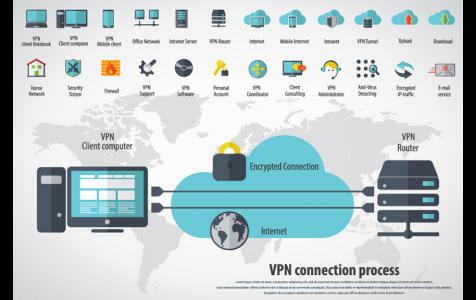 VPN Connection Process