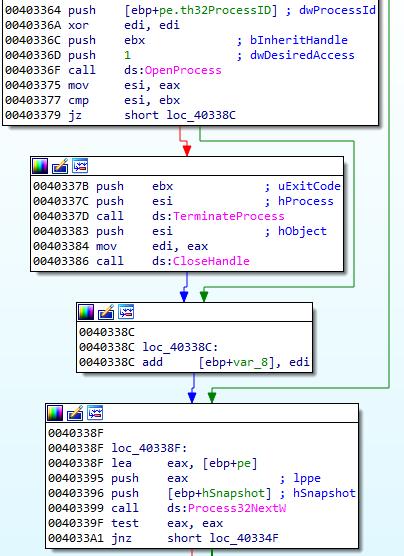 Phobos malware code